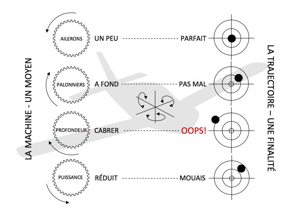 Schéma 3 axes