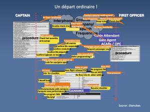Schéma analyse des vols Ligne pre departure