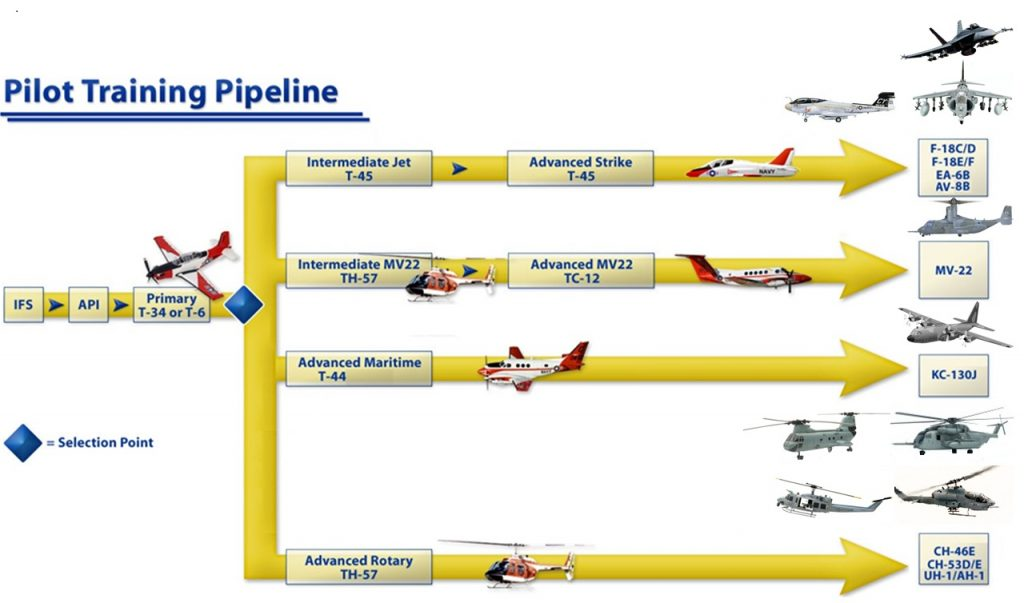marine_corps_aviation_pipeline