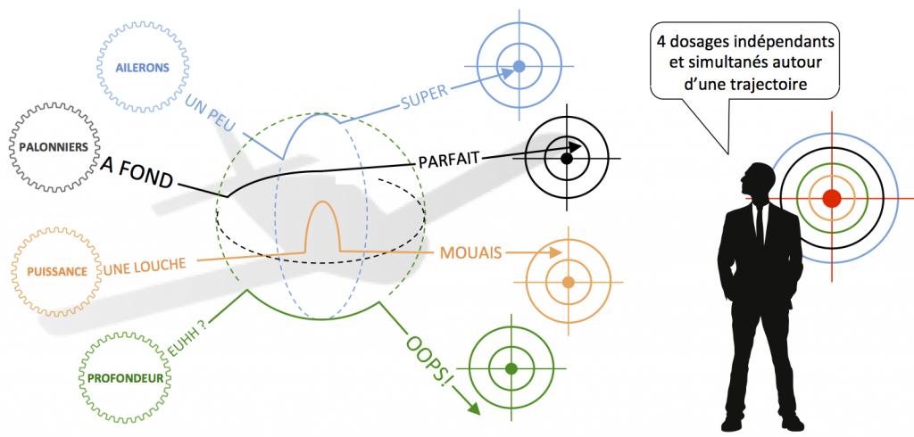 Schéma 3 axes et W 2